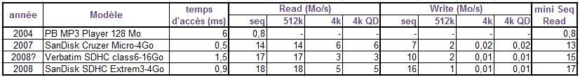 Comparatif de débit sur anciens stockages